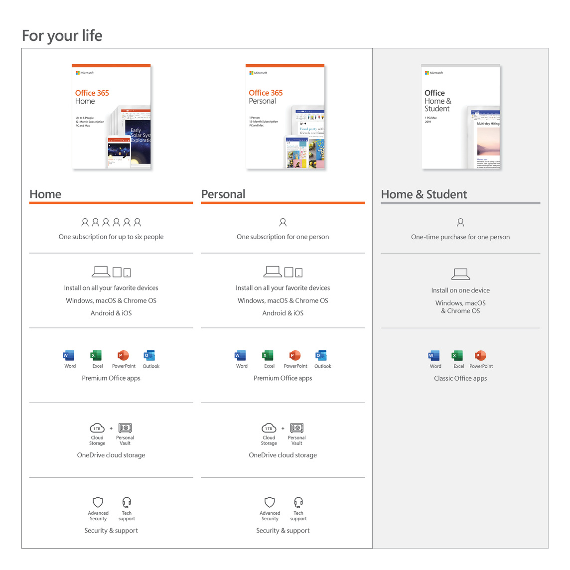 Microsoft Office 365 Personal (12-month Subscription
