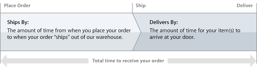 Shipping & Pickup - Shopping Help - Apple (CA)